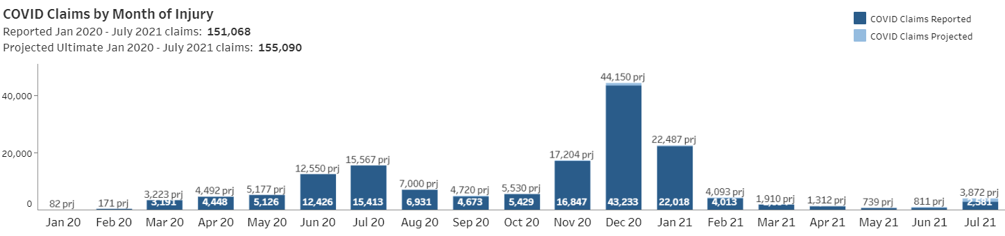 COVID Claims by Month of Injury
